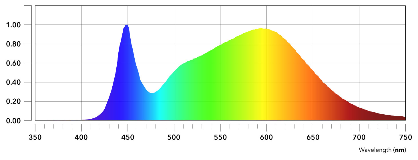 NextLight Full Spectrum LED